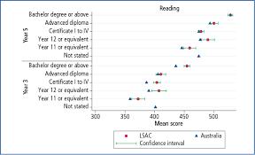 comparative analysis using national assessment program