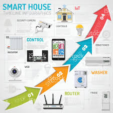 smart house and internet of things infographics stock vector art