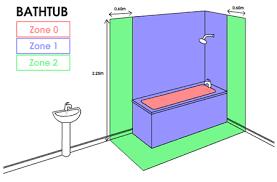 bathroom zones home design