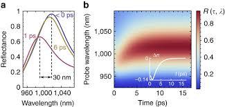 resolucion organica 5544 de 2003 notinet ultrafast all optical tuning of direct gap semiconductor