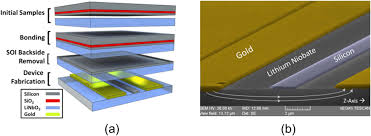 silicon photonics beyond silicon on insulator iopscience