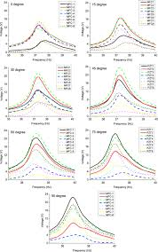 experiment and modeling of a two dimensional piezoelectric energy