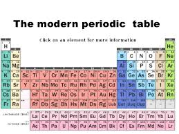 Periods Of The Periodic Table Inorganic Chemistry Period 2 And 3