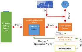 batteries free full text performance analysis of machine