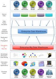 architecture simple big data database architecture home design
