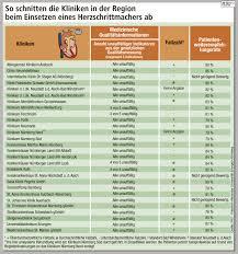 Bad Erlangen Nürnberg Erlangen Herzrhythmus Geräte Der Große Nz Klinikcheck