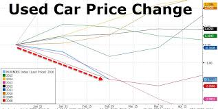 used prices deflation is coming to the auto industry as used car prices drop