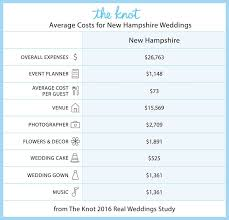 castle in the clouds wedding cost everything you need to about getting married in new hshire