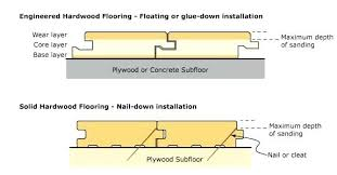 Engineered Wood Flooring Installation On Concrete How To Install Subfloor How To Tile A Floor Install Subfloor On
