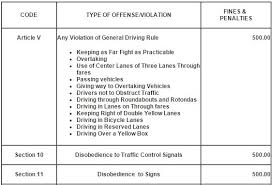 passing red light ticket traffic violation tips when dealing with pasay traffic management