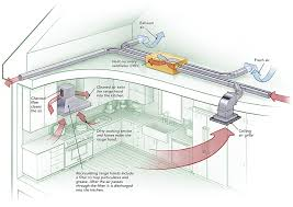 home kitchen exhaust system design two fans are better than one some passive house builders have