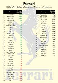 how many ferraris are made each year sales 2012 year analysis fiat s
