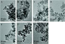 Esi Edge Banding Sinks by Highly Dispersed Tio 2 Nanoparticles With Abundant Active Sites