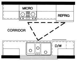 how to layout a kitchen kitchen design 101 the 5 fundamental kitchen layouts