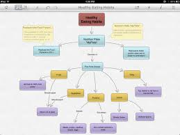 Concept Mapping Software See How You Can Use Inspiration Maps Inspiration Com