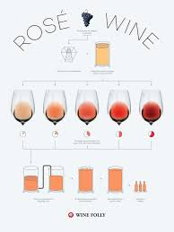 how is made what is rosé wine the pink stuff wine folly