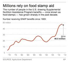maryland food stamps recipes food