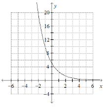 graph the exponential function y u003d 5 2 x chegg com