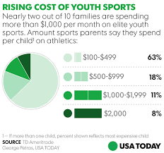 best black friday deals 2017 usa today why families stretch their budgets for high priced youth sports