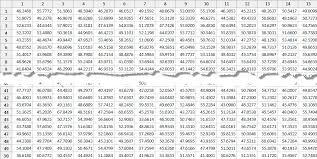 X Bar Table When To Use An Xbar R Chart Versus Xbar S Chart