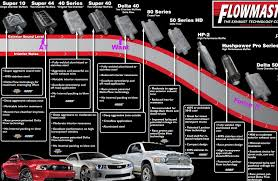 magnaflow vs flowmaster mustang flowmaster drone compared to mac drone ford mustang forums