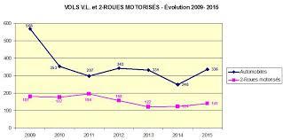 Cambriolages En Lot Et Garonne Lutte Contre La Délinquance En Tarn Et Garonne Bilan 2015