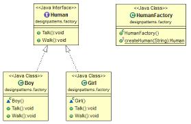 pattern design java webcapture java design pattern factory md at master tdamdouni