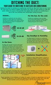 How To Design Home Hvac System by Long Island Ductless Air Conditioning Fujitsu Minisplit System