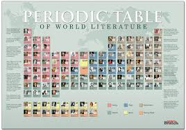modern table of elements 11 literary periodic tables of elements via ebook friendly