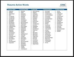 Best Words To Use In A Resume by Power Words For A Resume Template Billybullock Us
