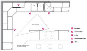 kitchen triangle design with island essential layout for kitchen designs alacritys