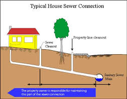 Home Plumbing System City Of Mountain View Faqs