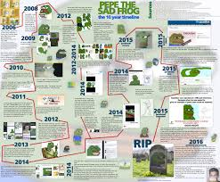Internet Meme Timeline - 4chan s frog meme went mainstream so they tried to kill it