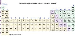Periodic Table With Charges Periodic Variations In Element Properties Chemistry For Majors
