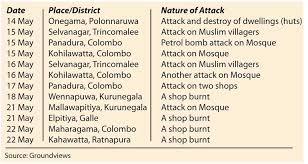 The Latest Terrorist Lanka A New Form Of Anti Muslim Terrorism In Sri Lanka What Is To Be