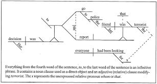 sentence pattern in english grammar sentences