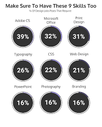 photoshop design jobs from home 12 graphic design skills you need to be hired infographic venngage
