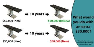 how much does a refurbished surgical table cost meditek
