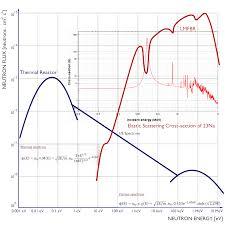neutron flux spectra nuclear power