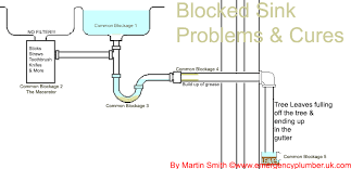 kitchen sink wastes 9 blocked sink waste problems cures q a