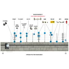 electric fence丨electric fencing丨burglar alarm丨perimiter