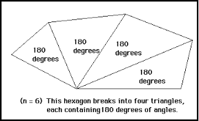 What Is The Sum Of Interior Angles Of A Octagon Conjectures In Geometry Polygon Sum