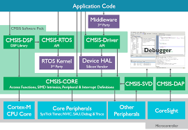 embedded software development cortex microcontroller system