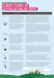 how to write a briefing paper on the frontline climate change rural communities climate council infographics