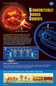 surveying space weather science nasa