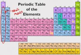 Potassium On Periodic Table Alkali Metals Chemistry H Project