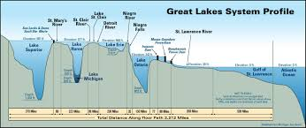 Map Of Michigan Lakes Map Showing The Depths Of The Great Lakes 3300 X 1388 Mapporn