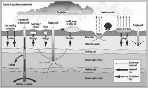 55 environmental pollution control
