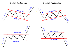 chart pattern trading system how to use the rectangles and flags chart pattern