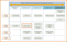 Project Tracker Template In Excel Project Template Excel Spectrum Projects Tracker Png Scope Of